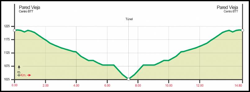 rutas bicicleta de montaña, isla de la palma, mountainbike