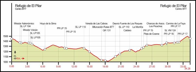 Route 3: Pista Oeste – Pista El Cabrito - Red de Senderos de